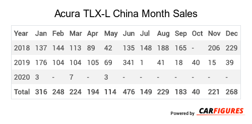 Acura TLX-L Month Sales Table