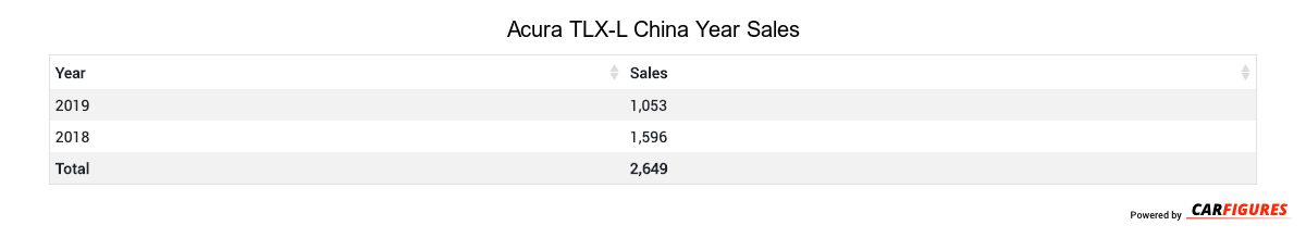 Acura TLX-L Year Sales Table