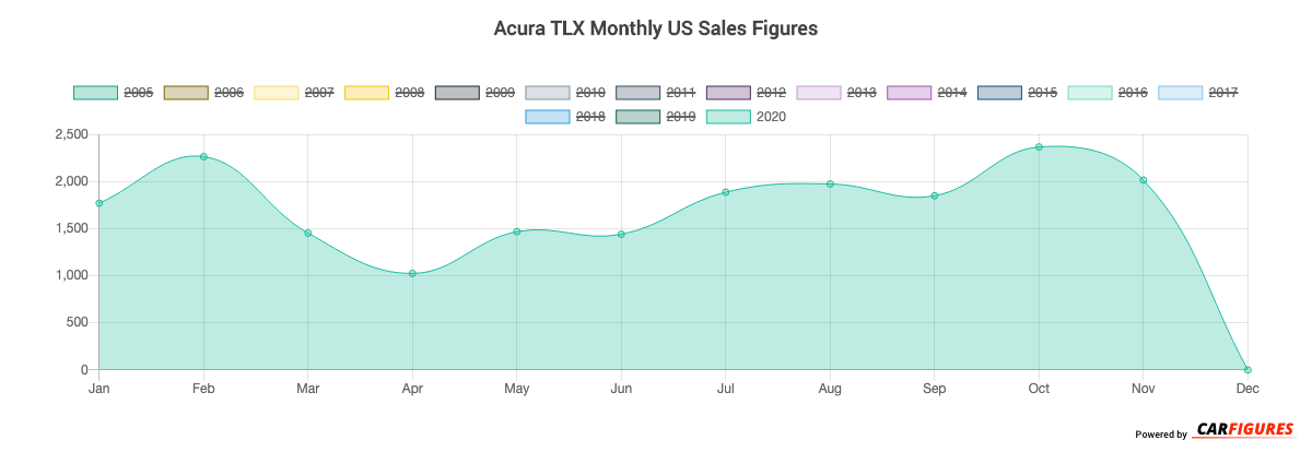 Acura TLX Month Sales Graph