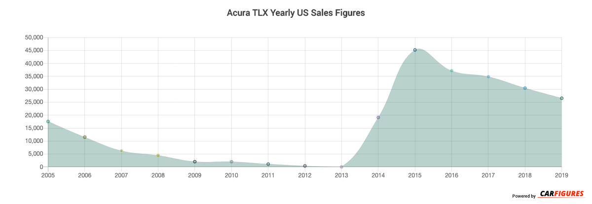 Acura TLX Year Sales Graph