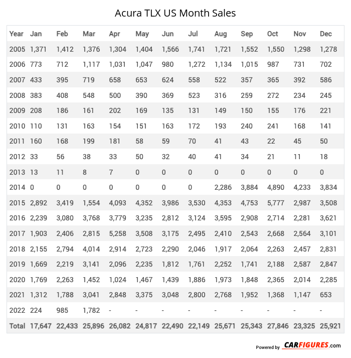 Acura TLX Month Sales Table