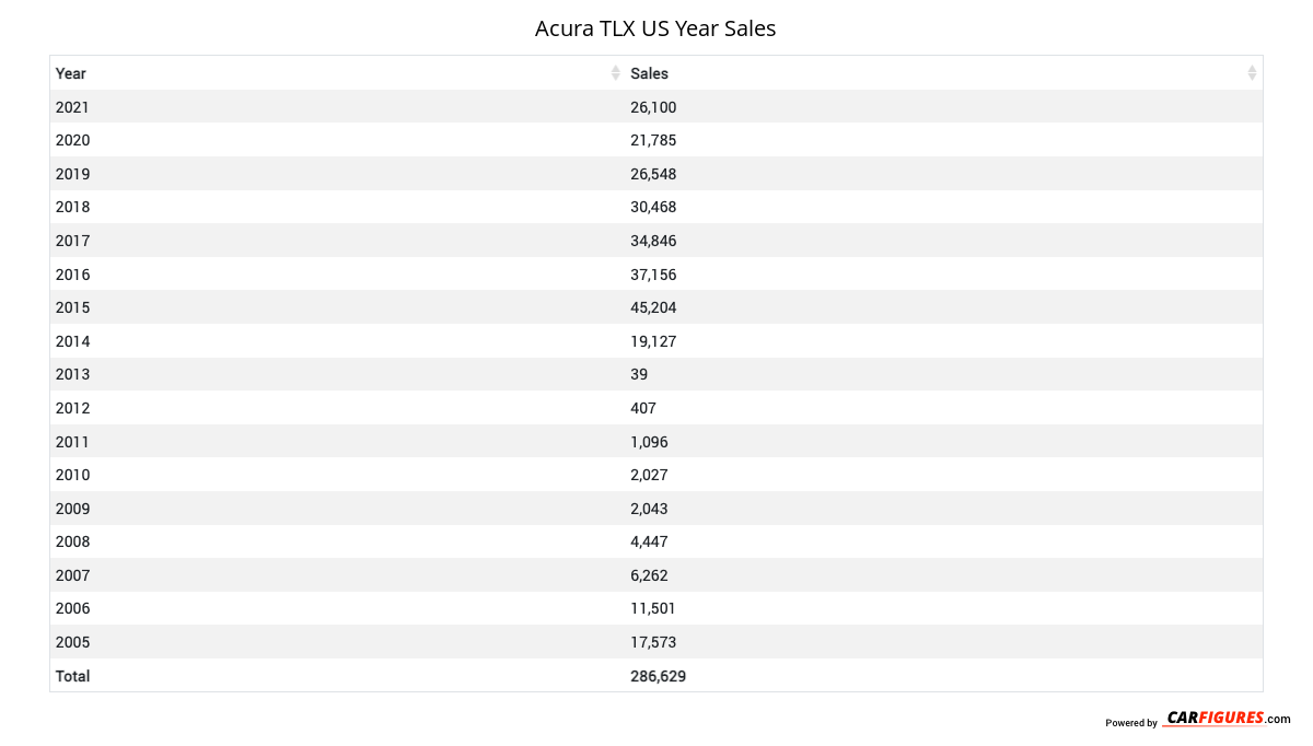 Acura TLX Year Sales Table