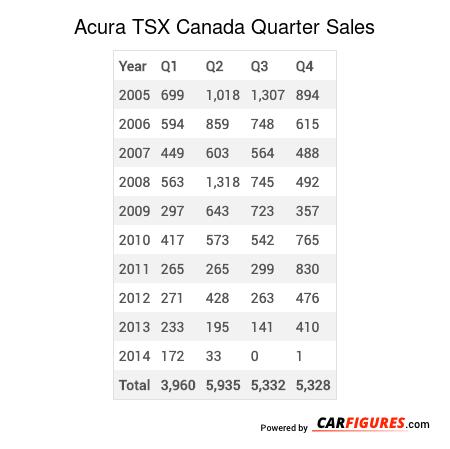 Acura TSX Quarter Sales Table