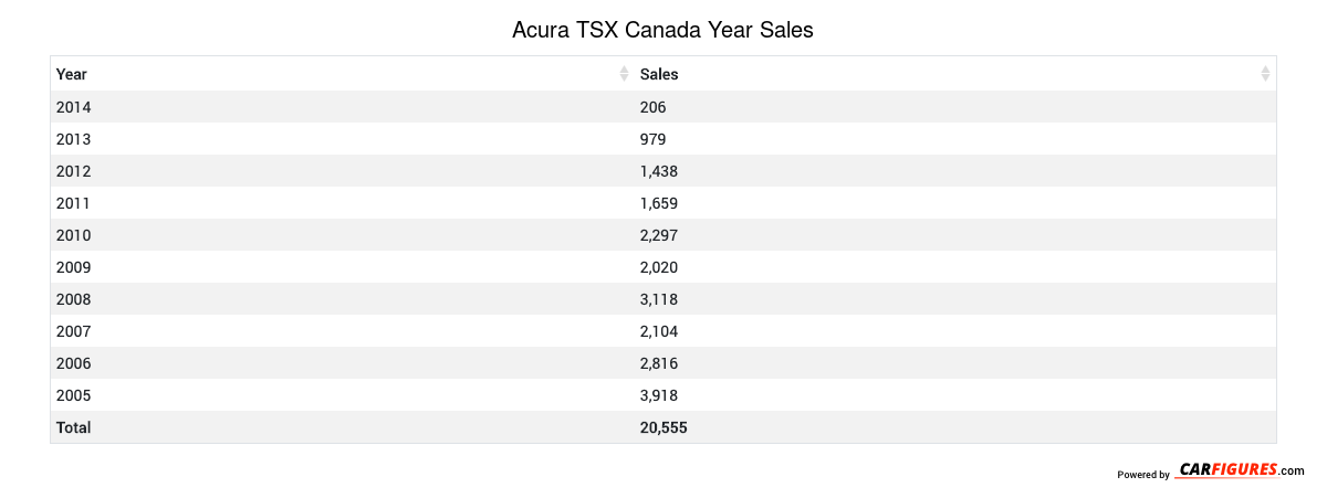 Acura TSX Year Sales Table