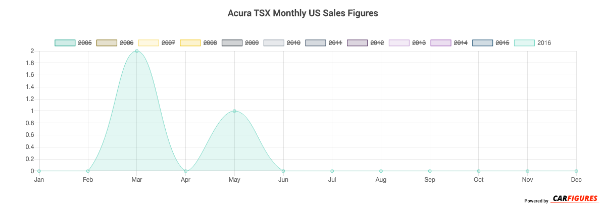 Acura TSX Month Sales Graph