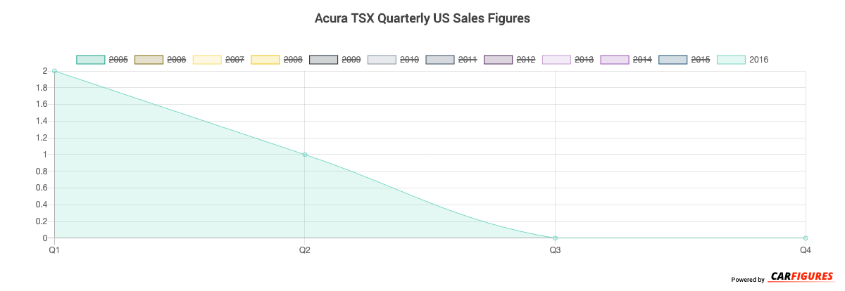 Acura TSX Quarter Sales Graph