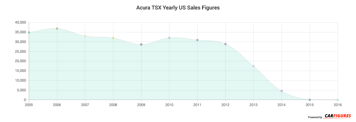 Acura TSX Year Sales Graph