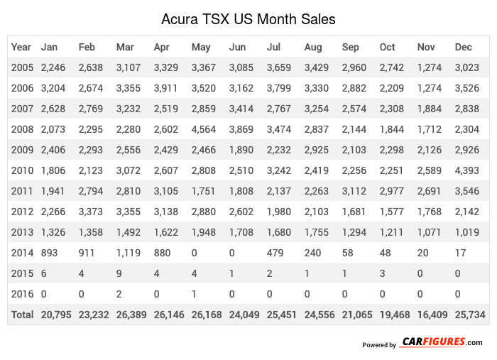 Acura TSX Month Sales Table