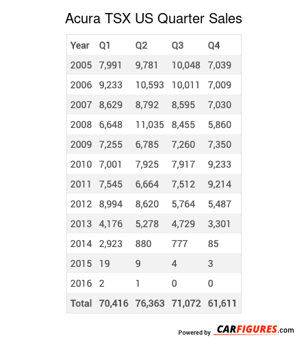Acura TSX Quarter Sales Table
