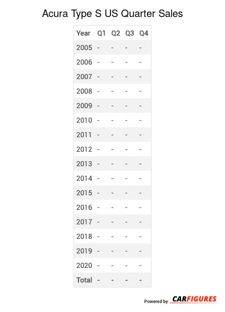 Acura Type S Quarter Sales Table