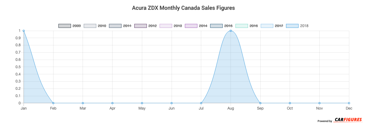 Acura ZDX Month Sales Graph