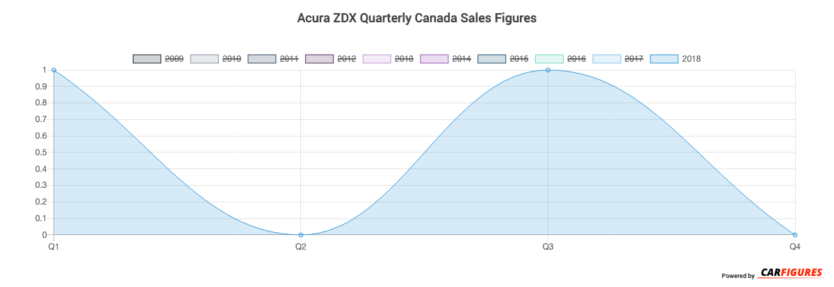 Acura ZDX Quarter Sales Graph