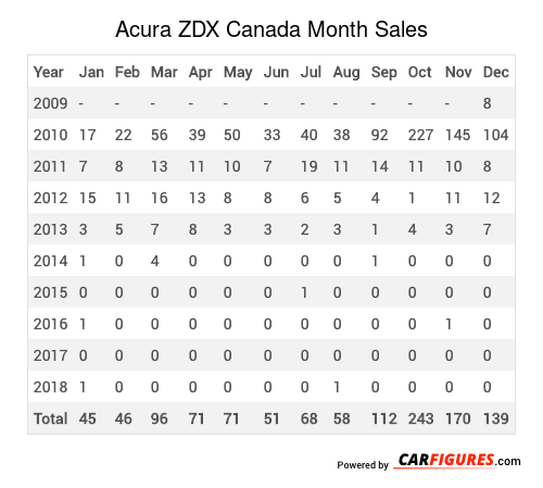 Acura ZDX Month Sales Table