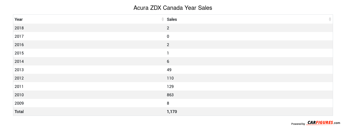 Acura ZDX Year Sales Table