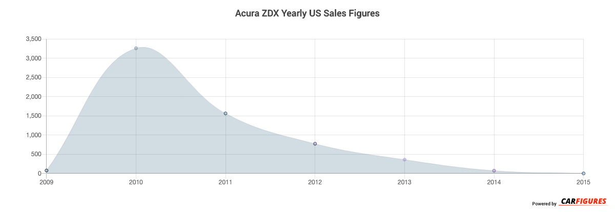 Acura ZDX Year Sales Graph