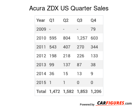 Acura ZDX Quarter Sales Table
