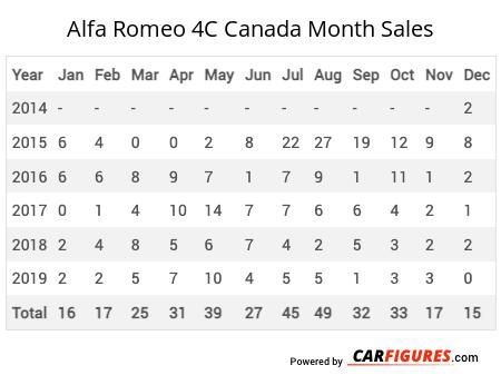 Alfa Romeo 4C Month Sales Table