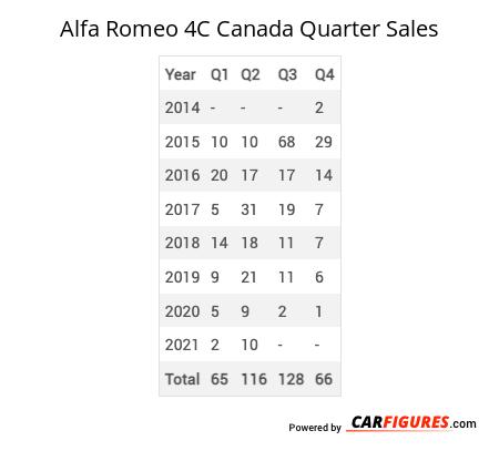 Alfa Romeo 4C Quarter Sales Table