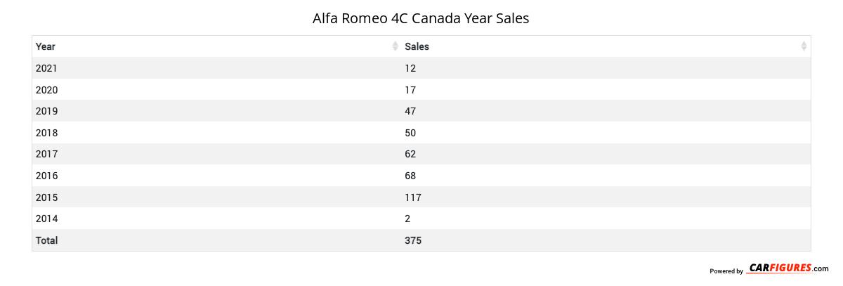 Alfa Romeo 4C Year Sales Table