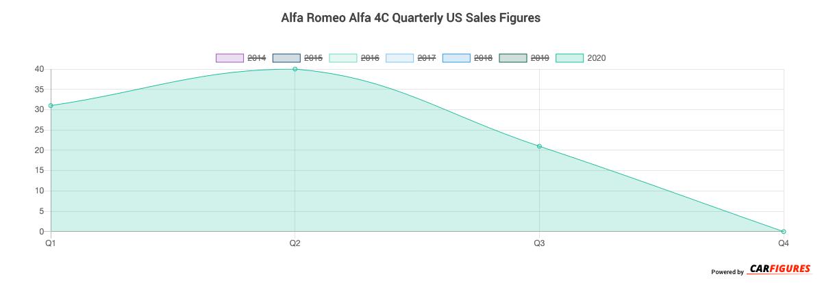 Alfa Romeo Alfa 4C Quarter Sales Graph