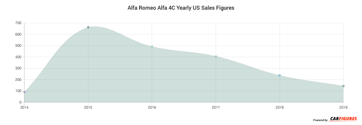 Alfa Romeo Alfa 4C Year Sales Graph
