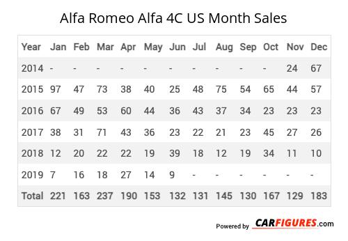Alfa Romeo Alfa 4C Month Sales Table
