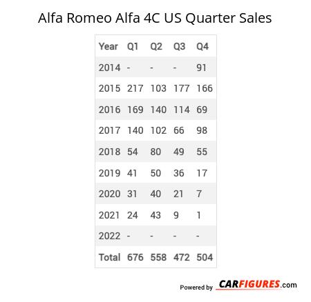 Alfa Romeo Alfa 4C Quarter Sales Table