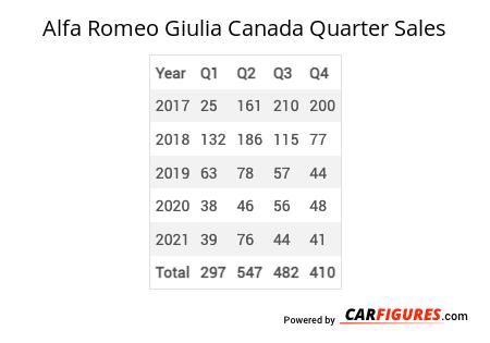 Alfa Romeo Giulia Quarter Sales Table