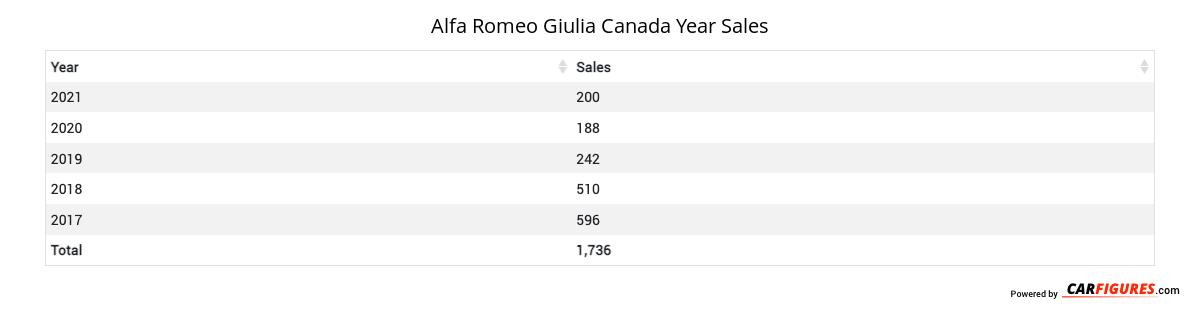 Alfa Romeo Giulia Year Sales Table