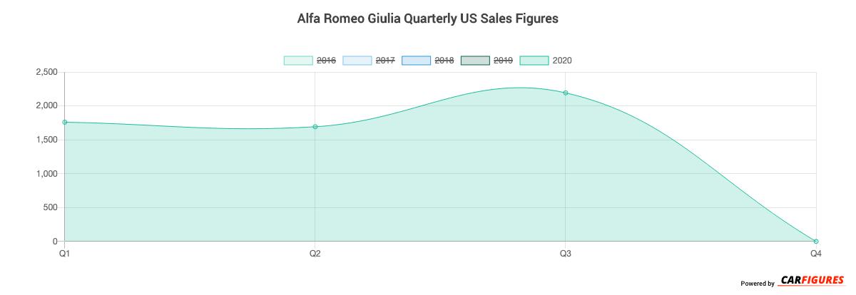 Alfa Romeo Giulia Quarter Sales Graph