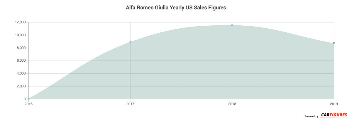 Alfa Romeo Giulia Year Sales Graph