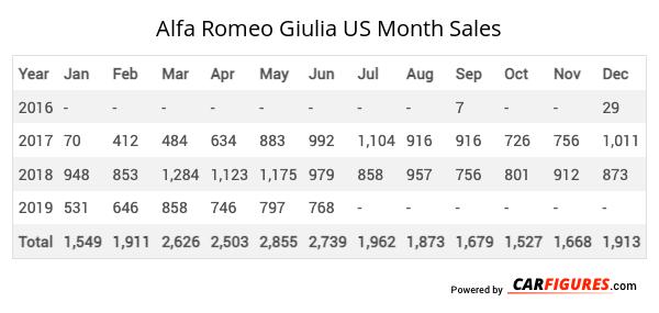 Alfa Romeo Giulia Month Sales Table