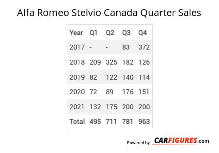 Alfa Romeo Stelvio Quarter Sales Table