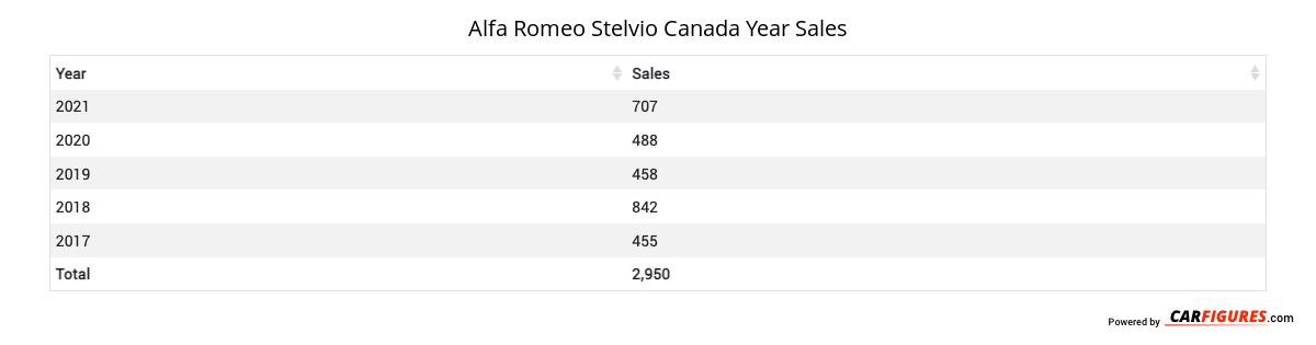 Alfa Romeo Stelvio Year Sales Table