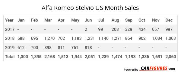 Alfa Romeo Stelvio Month Sales Table