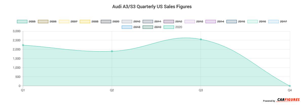 Audi A3/S3 Quarter Sales Graph