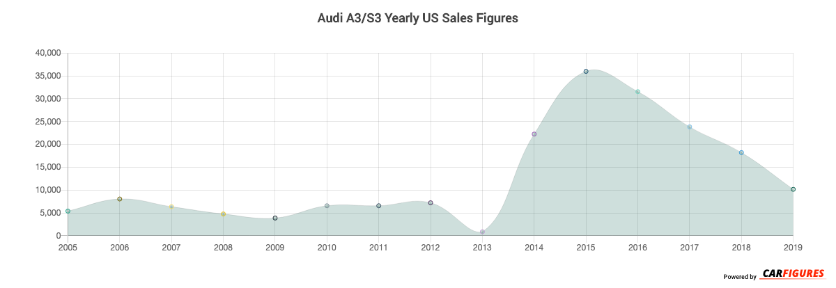 Audi A3/S3 Year Sales Graph
