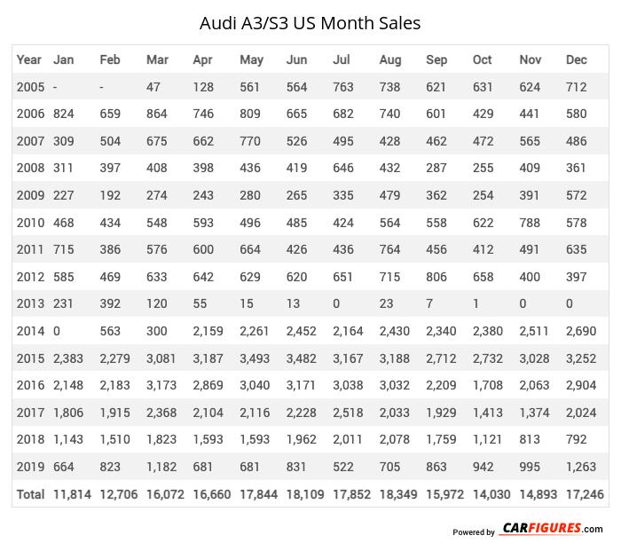 Audi A3/S3 Month Sales Table