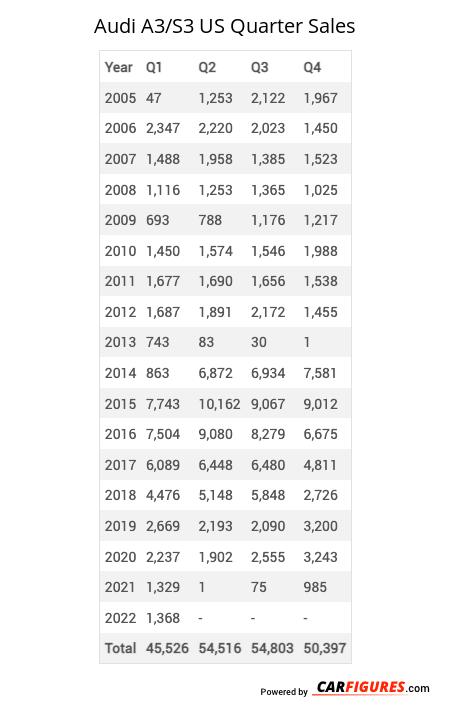 Audi A3/S3 Quarter Sales Table