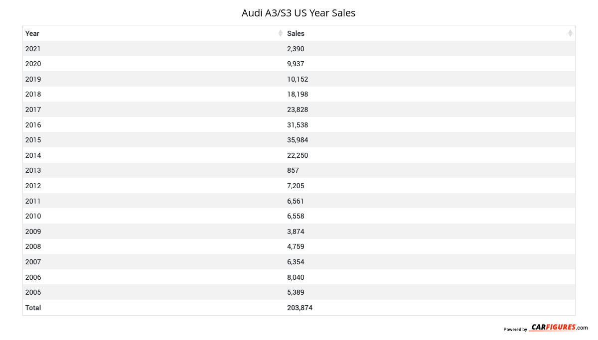 Audi A3/S3 Year Sales Table