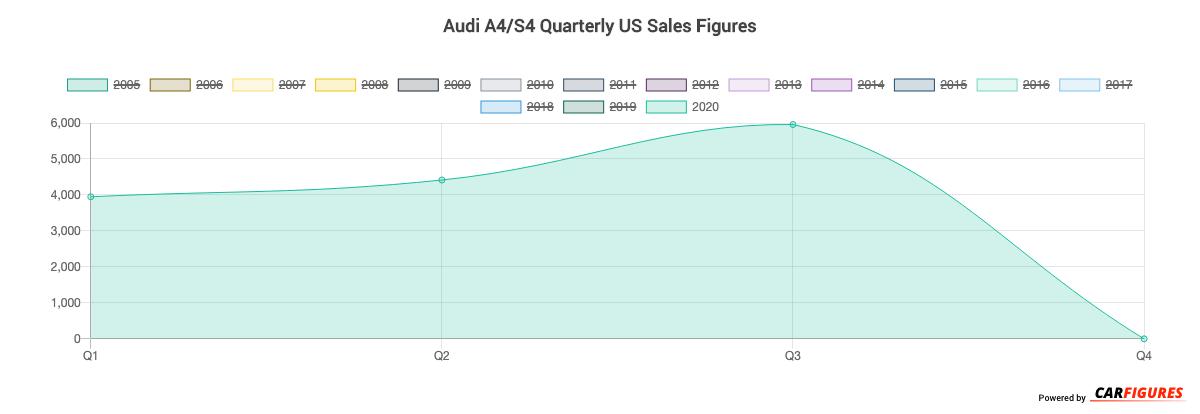 Audi A4/S4 Quarter Sales Graph