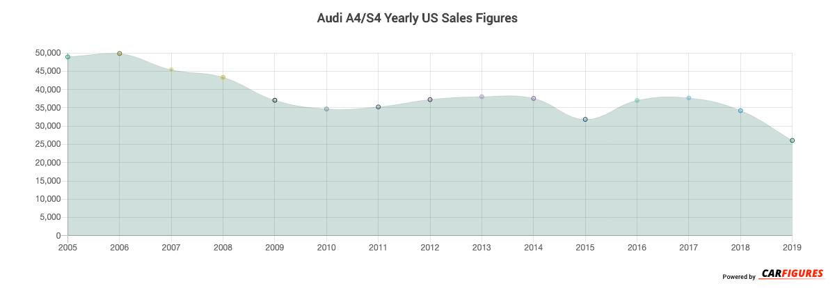 Audi A4/S4 Year Sales Graph