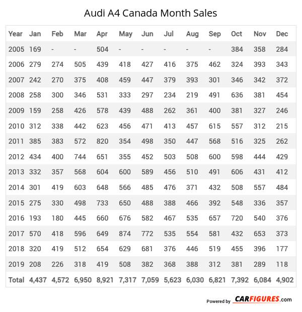 Audi A4 Month Sales Table