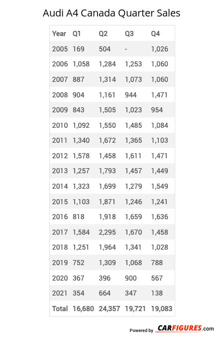 Audi A4 Quarter Sales Table
