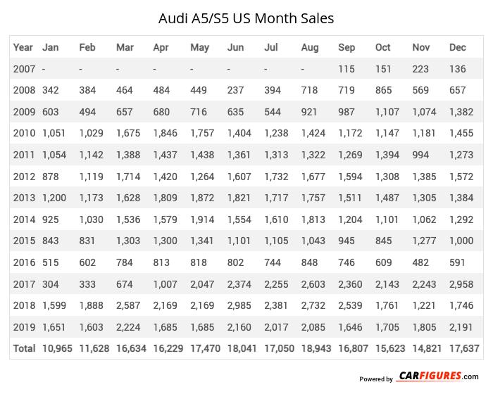 Audi A5/S5 Month Sales Table
