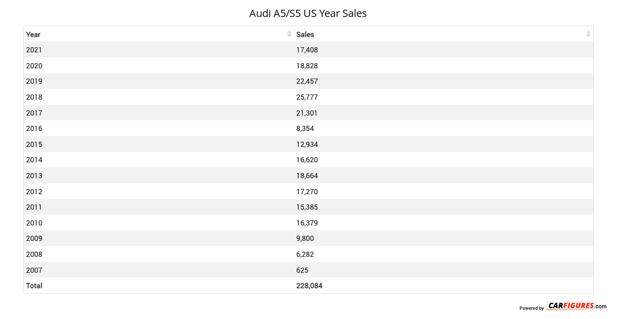 Audi A5/S5 Year Sales Table