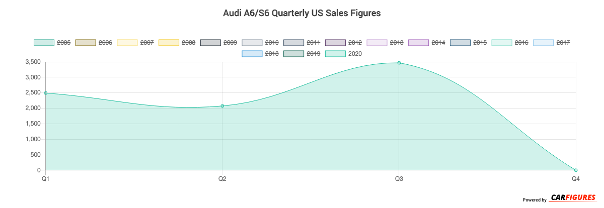 Audi A6/S6 Quarter Sales Graph