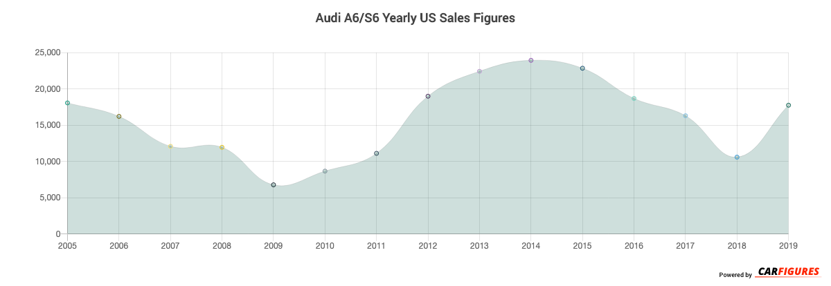 Audi A6/S6 Year Sales Graph