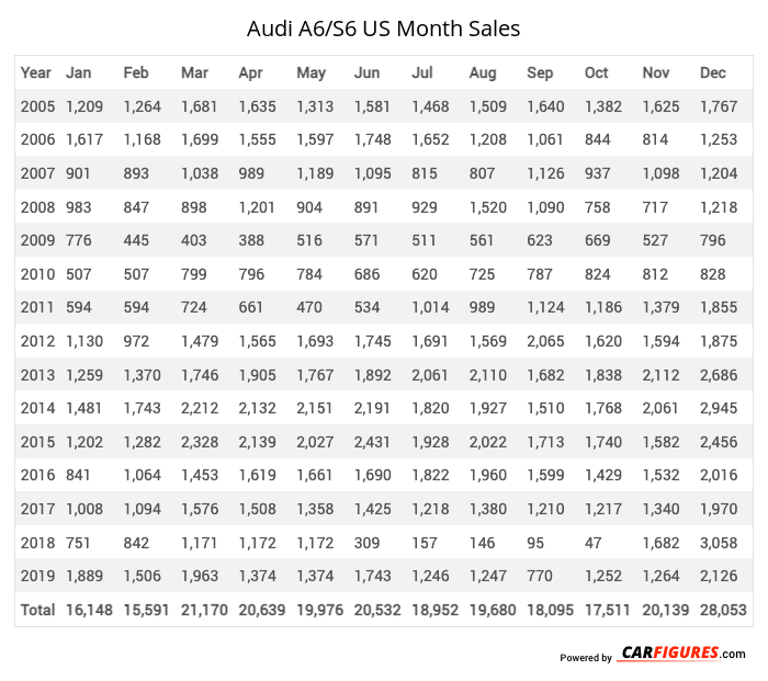 Audi A6/S6 Month Sales Table