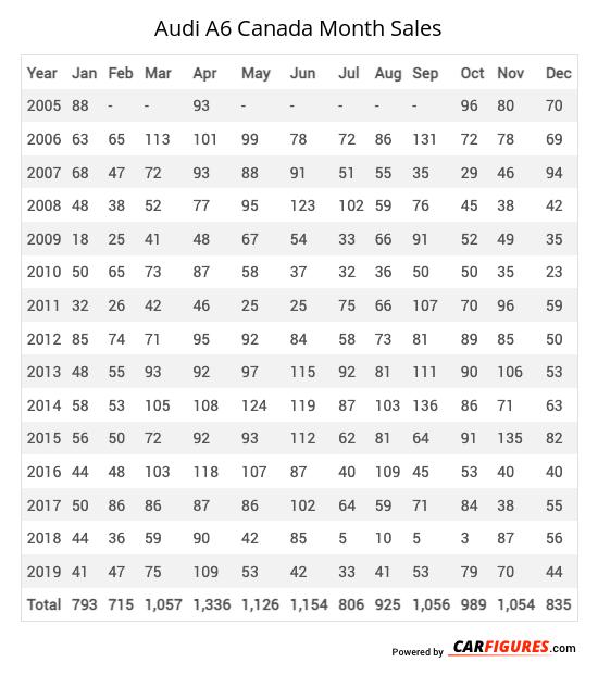 Audi A6 Month Sales Table